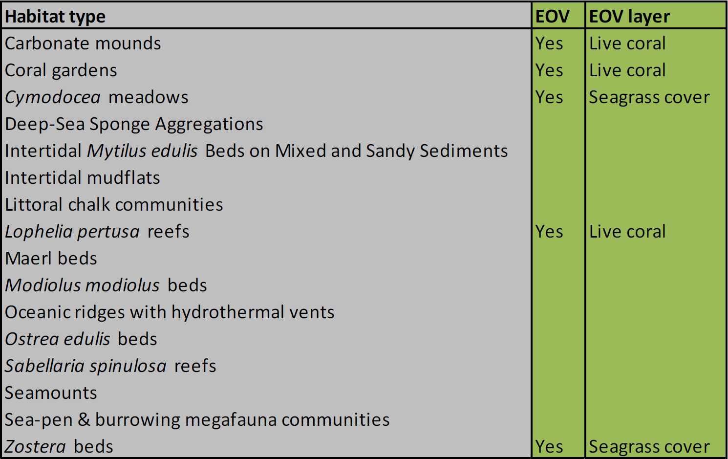 Table 5: Habitats selected from the OSPAR List for inclusion in the EOV layers.